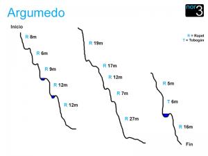 Barranco del Argumedo - Croquis del Barranco